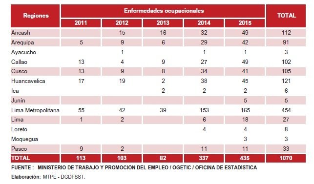 EnfermedadesOcupacionales2011-2015