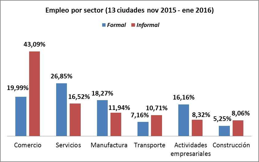 FormalidadInformalidadColombia