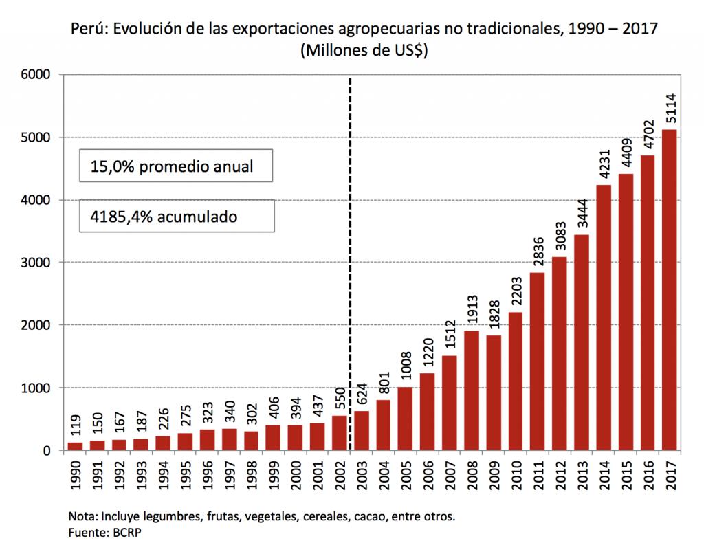 Gráfico exportaciones